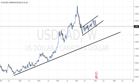 USDCAD: USD/CAD - THE NEXT LEG LOWER