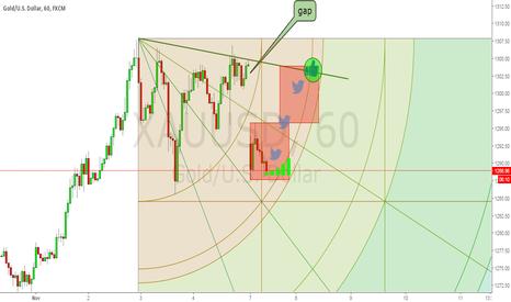 XAUUSD: fill the gap 1300$