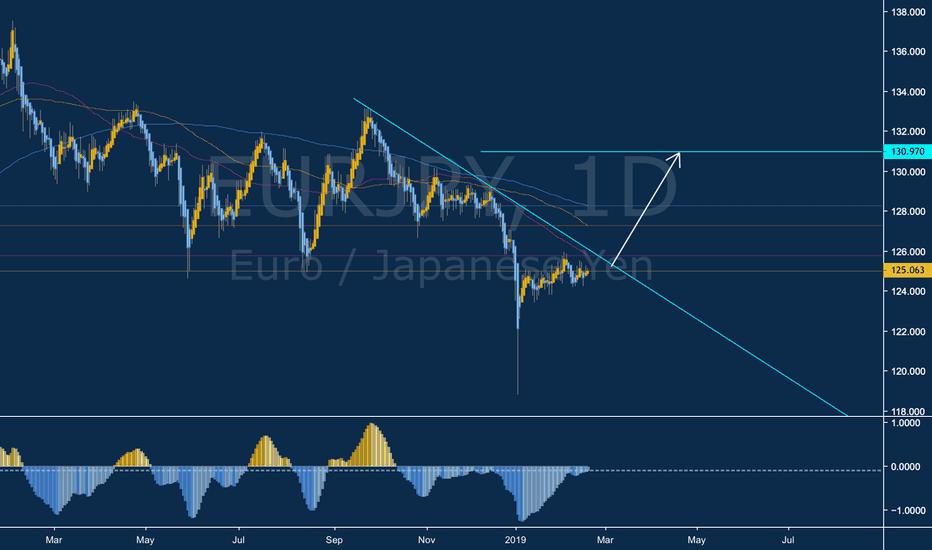 EURJPY: EUR/JPY Long Opportunity