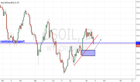 USOIL: US OIL (WTI) S/R + Demand zone