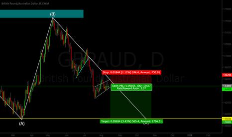 GBPAUD: GBP/AUD Sell Setup