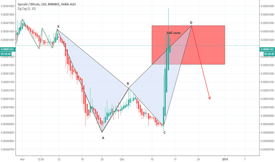 SYSBTC: SYSBTC completed the bearish BAT