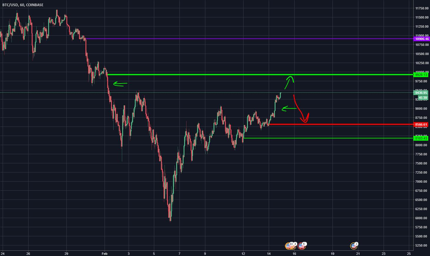 BTC/USD BIG WARNING