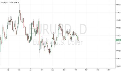 EURUSD: Trade N°9