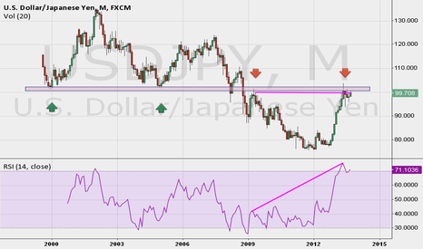USDJPY: small amend for better divergence