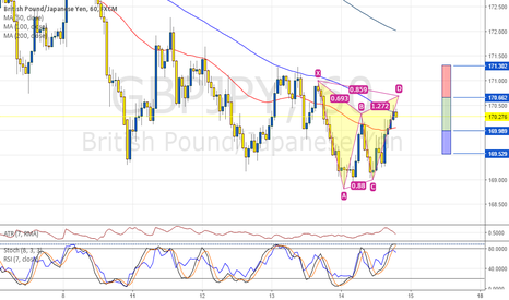 GBPJPY: GBPJPY 1H, potential bearish Gartley pattern