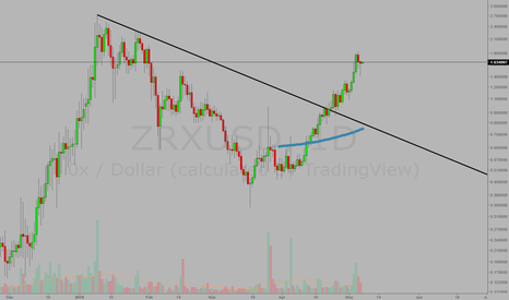 ZRXUSD: 0x(0xproject) is so resillent so far