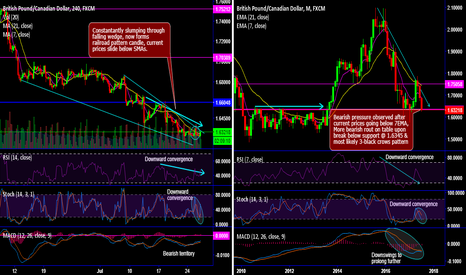 GBPCAD: GBP/CAD mounting downtrend slides through falling wedge