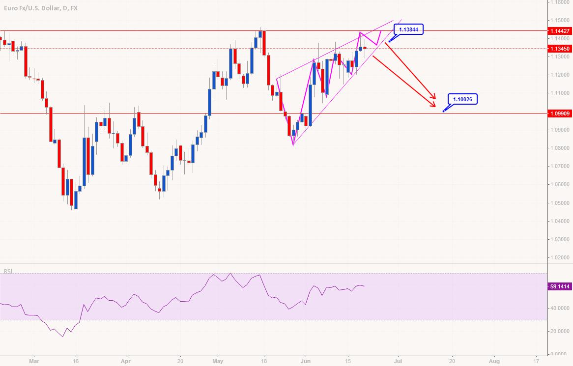 EUR Short Soon -  Rising Wedge Complete