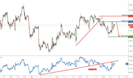 USDCHF: USDCHF testing major resistance, remain bearish