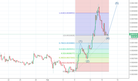 ETCBTC: UPDATED ETCBTC Chart Binance
