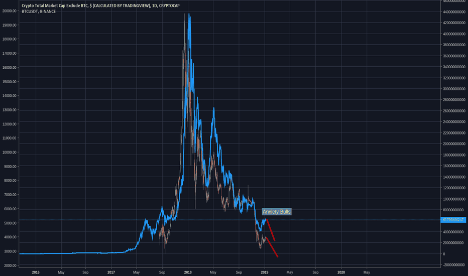 TOTAL2: Anxiety and Indecision to the top - BTC down to $2700