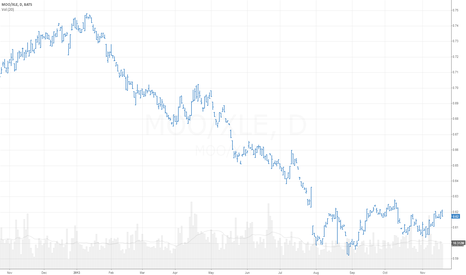 MOO/XLE: I am bearish on Independent Oil & Gas but Bullish on Commodities