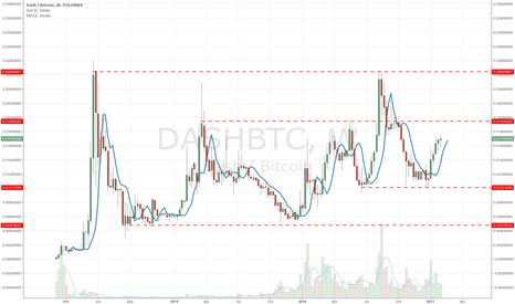 DASHBTC: Is DASH going to follow Monero's lead?