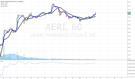 AERI: $AERI heading higher