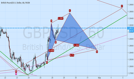 GBPUSD: GBPUSD  possible Cypher Pattern