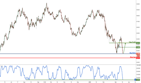 AUDJPY: AUDJPY plunged perfectly to profit target, prepare for a bounce