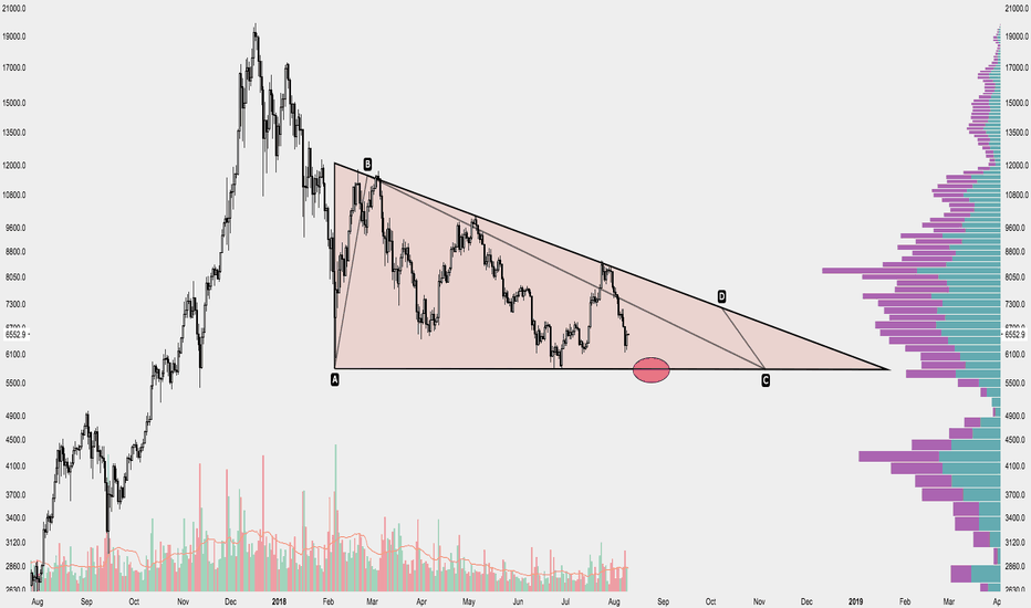 BTCUSD: BTC Bitcoin---Watch for descending triangle breakdown---