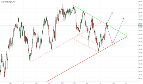 USOIL: OIL: Buy NOW? or wait for pull to Support