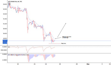 USOIL: OIL. Momentum slowing down & Divergence