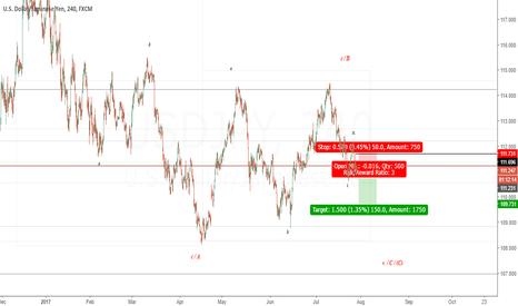 USDJPY: USD JPY (US Dollar / Japanese Yen)