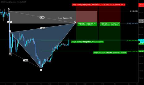 GBPJPY: Pattern Based Trading Setup - Short term