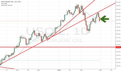 USOIL: short oil