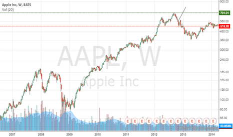 AAPL: Apple stock chart 2007-2014