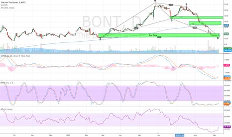 BONT: Long idea for $BONT