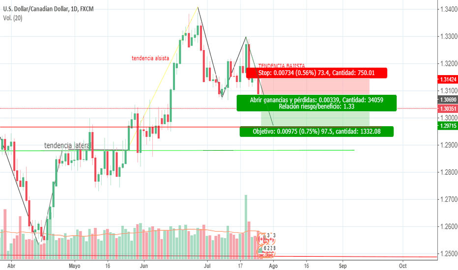 USDCAD: CAMIL