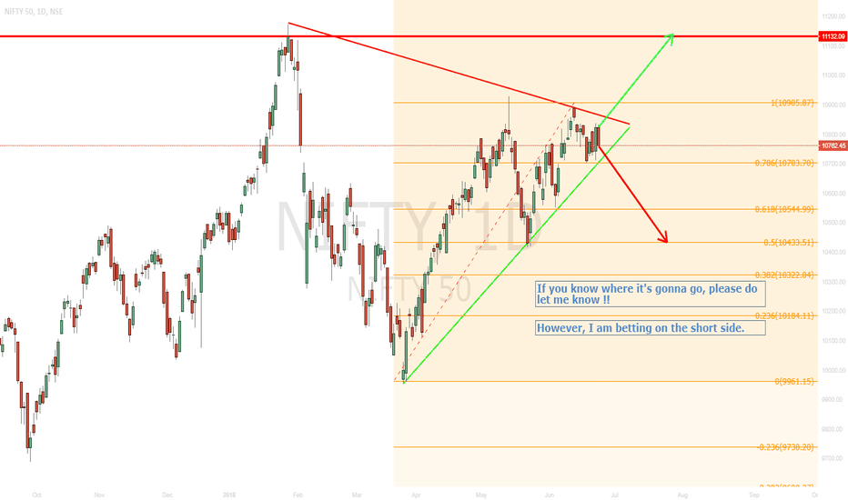 NIFTY: Its time !