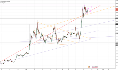 LTCUSD: Potential Small Ascending Triangle