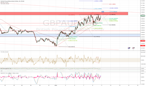 GBPAUD: fib progression GA