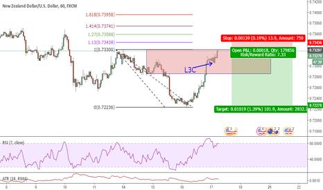 NZDUSD: NZDUSD 60 Trend Continuation Trade