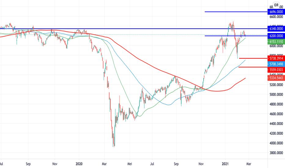 pola bearish — tradingview