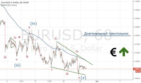 EURUSD: EUR/USD Нисходящее движение временно завершено