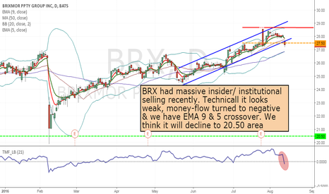 BRX: BRX- Short from current price to 20.50
