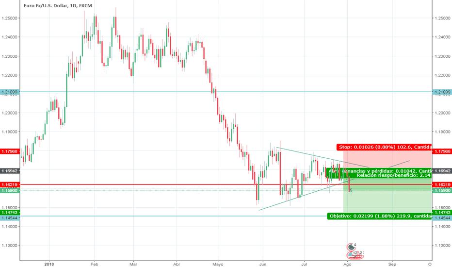 EURUSD: SHORT SALE SWING TRADE EUR/USD