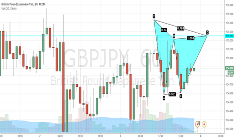 GBPJPY: GBP/JPY Potential bearish gartley @ 135.251