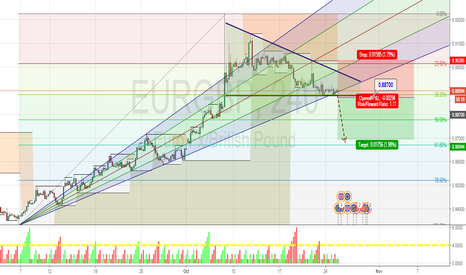 EURGBP: EURGBP waiting Bearish BreakOut Flat Bottom Triangle