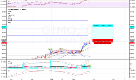GIMO: GIMO - Long - Swing