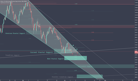XBTUSD: Dear Bitcoin, Where is your support?