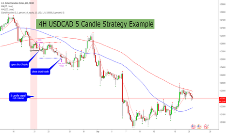 USDCAD: 4H USDCAD 5 Candle Mastery Trading Strategy Example