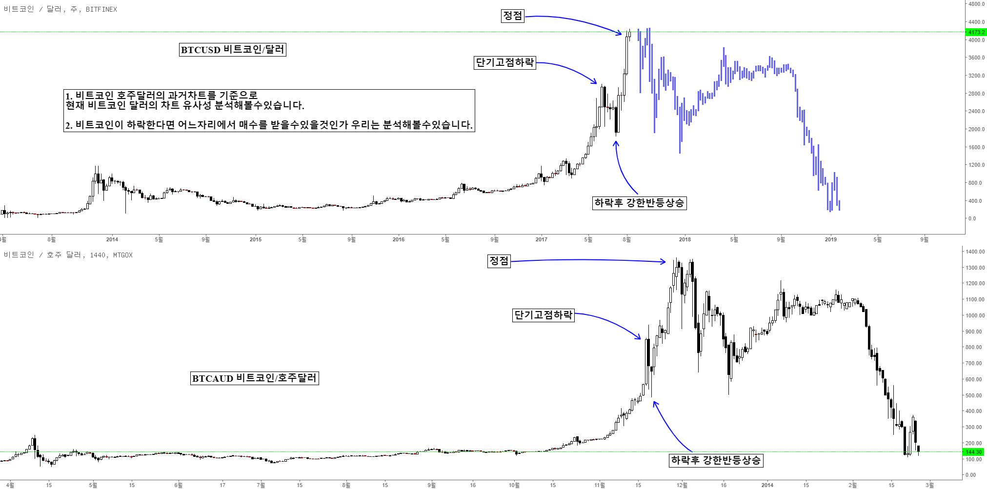 BTCUSDT/BTCUSD/BTCKRW 비트코인 과거차트와 유사성 하락에 대한 프렉탈 분석