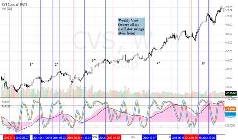 CVS: Filtering stochastic buy swings