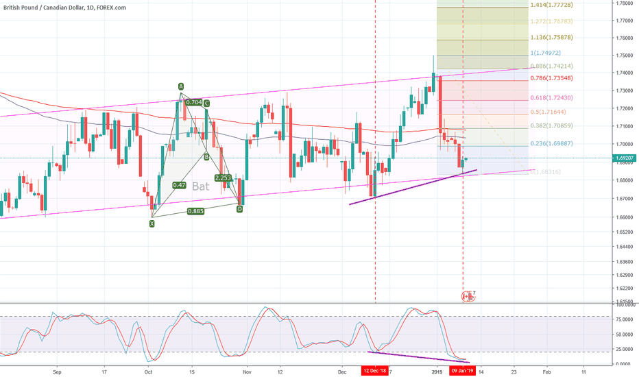 GBPCAD: GBPCAD Daily - To keep an eye on it...