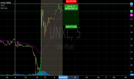 UNXL: UNXL PRE Gap UP right at resistance