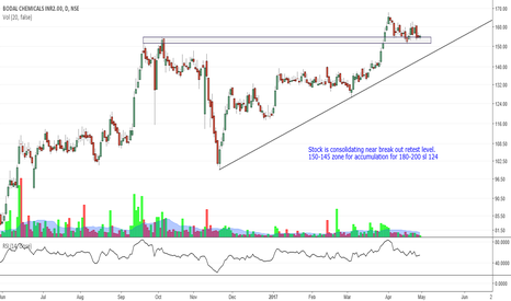 BODALCHEM: Bodal Chemical -Consolidation near break out retest