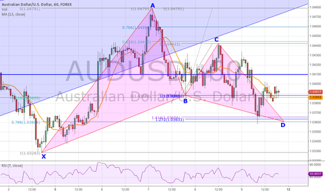 AUDUSD: Bullish Gartley Formed On the AUD/USD 60 Minute Chart