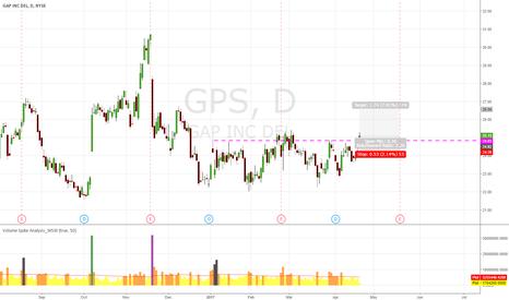 GPS: GPS Break Range